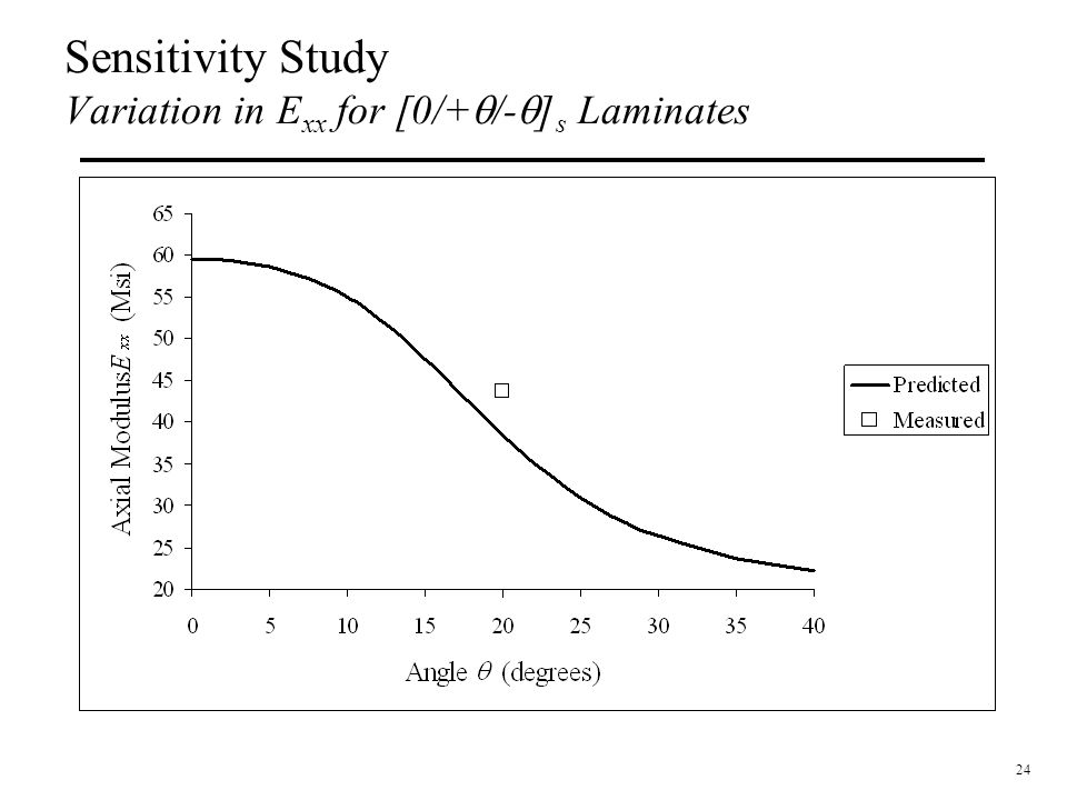 Sensitivity Study Variation in Exx for [0/+q/-q]s Laminates